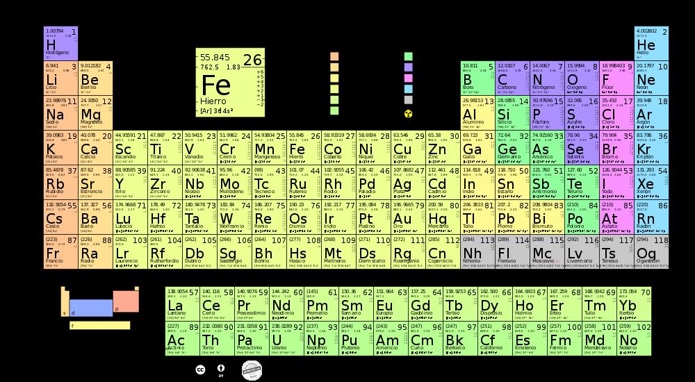 Taller de ciencia para jvenes cimat 2018 cuntas veces hemos escuchado que un qumico debe aprender de memoria la tabla peridica de los elementos la enseanza de la qumica a nivel bachillerato urtaz Gallery